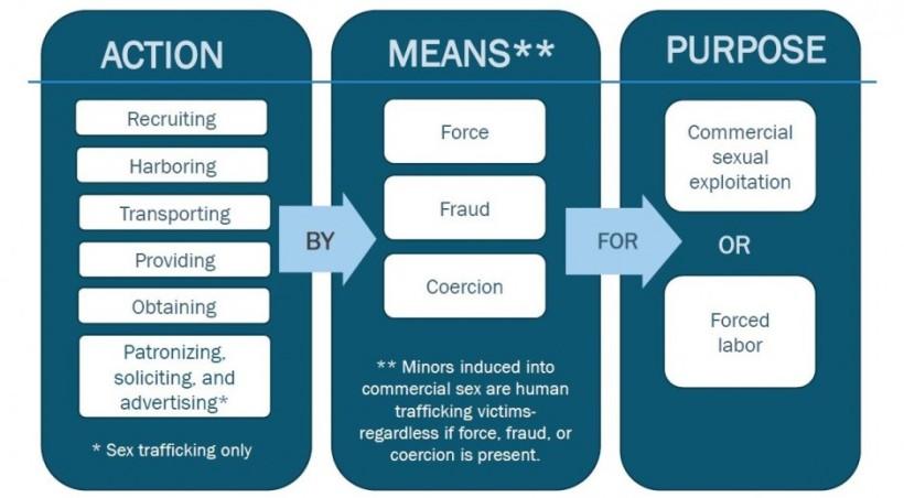 force-fraud-coercion
